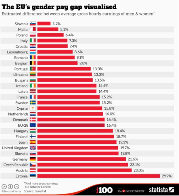 Ákos eszméje a közgondolkozást tükrözi: egy óra munkáért Magyarországon a férfiak 18,4 százalékkal több pénzt kapnak, mint a nők. forrás: Eurostat