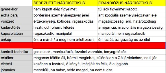 Freud nárcisztikus nárcizmus ego grandiózus nárcizmus sebezhető nárcizmus TED